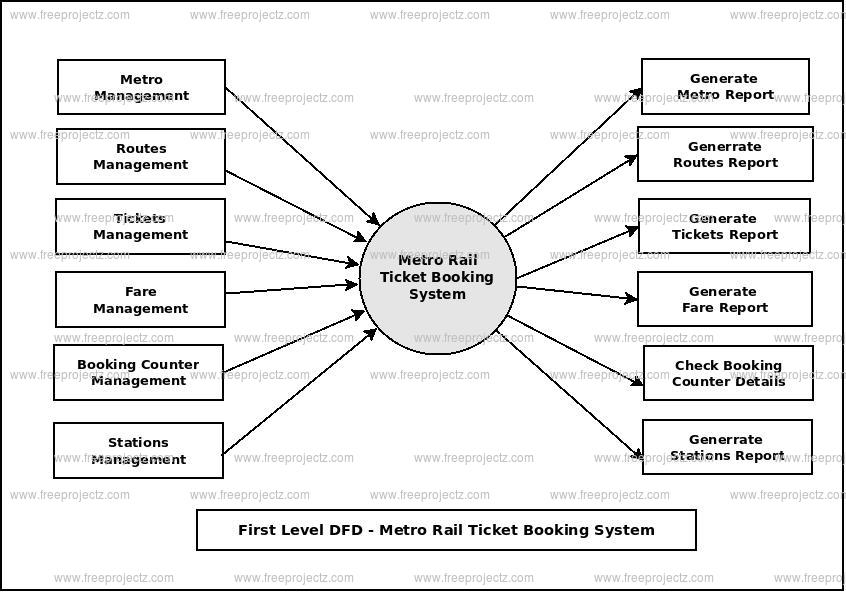 First Level Data flow Diagram(1st Level DFD) of Metro Rail Ticket Booking System