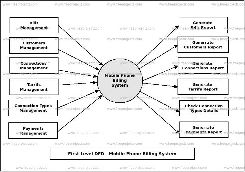 First Level Data flow Diagram(1st Level DFD) of Mobile Phone Billing System