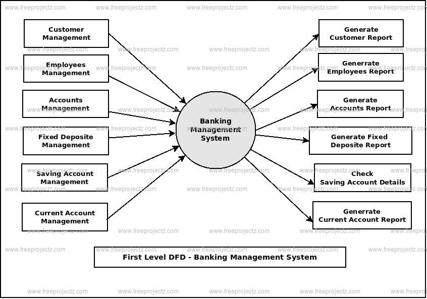 First Level Data flow Diagram(1st Level DFD) of Banking Management System