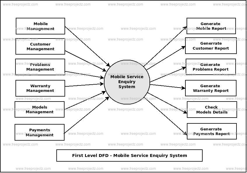 First Level Data flow Diagram(1st Level DFD) of Mobile Service Enquiry System