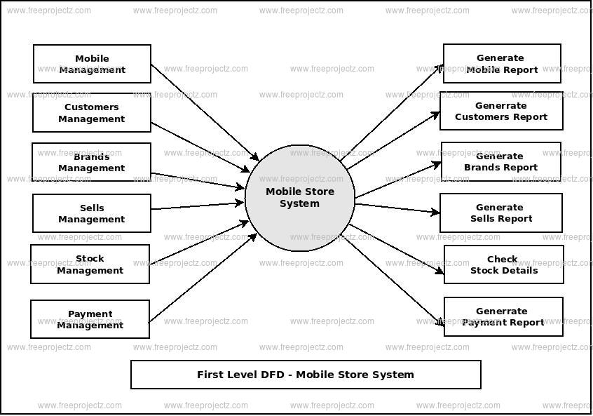 Mobile store system dataflow diagram first level data flow diagram1st level dfd of mobile store system ccuart Gallery