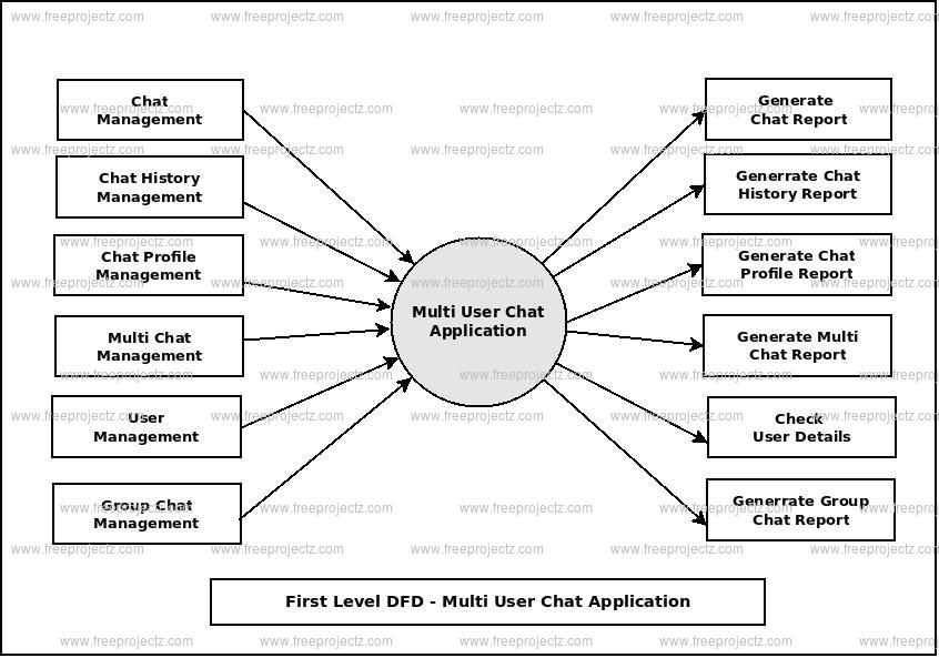 First Level Data flow Diagram(1st Level DFD) of Multi User Chat Application