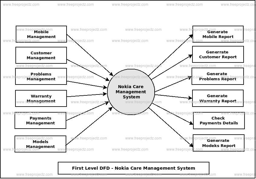 First Level Data flow Diagram(1st Level DFD) of Nokia Care Management System