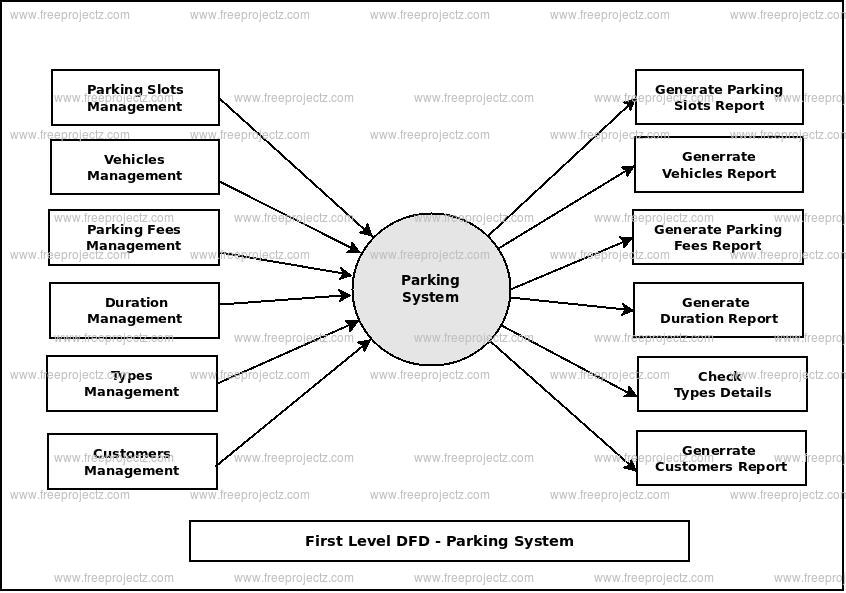 First Level Data flow Diagram(1st Level DFD) of Parking System