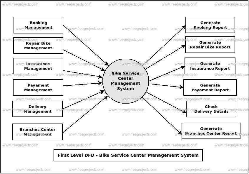 First Level Data flow Diagram(1st Level DFD) of Bike Service Center Management System