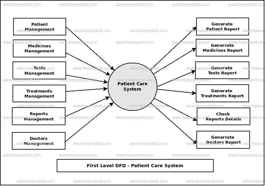 First Level Data flow Diagram(1st Level DFD) of Patient Care System