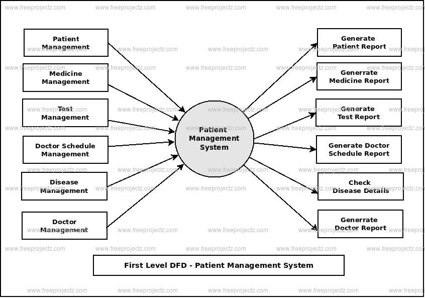 First Level Data flow Diagram(1st Level DFD) of Patient Management System