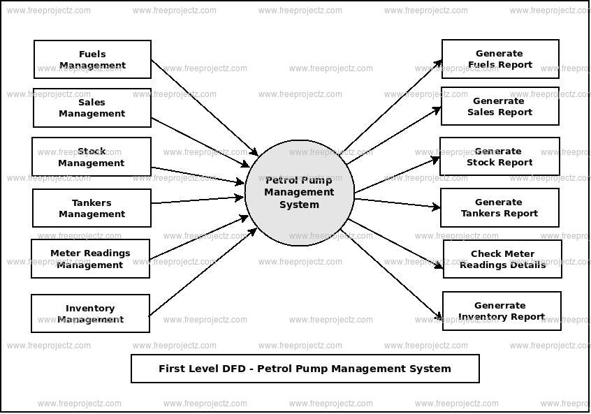 First Level Data flow Diagram(1st Level DFD) of Petrol Pump Management System