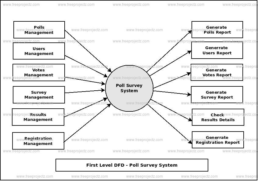 First Level Data flow Diagram(1st Level DFD) of Poll Survey System