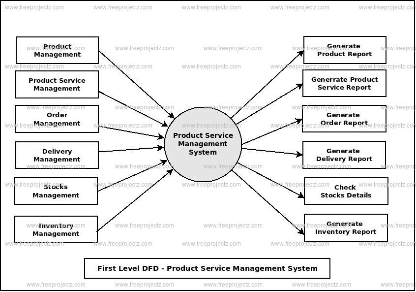 First Level Data flow Diagram(1st Level DFD) of Product Service Management System