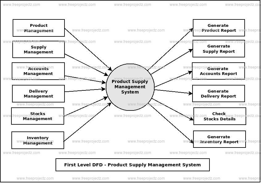 First Level Data flow Diagram(1st Level DFD) of Product Supply Management System