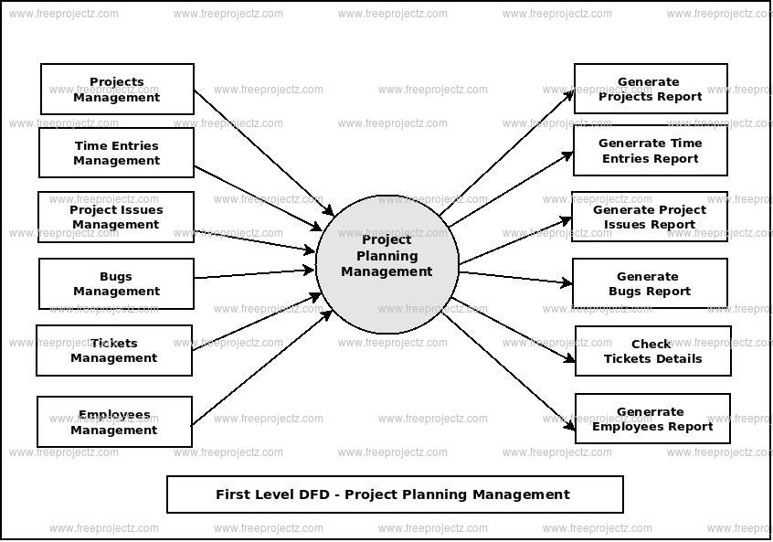 First Level Data flow Diagram(1st Level DFD) of Project Planning Management