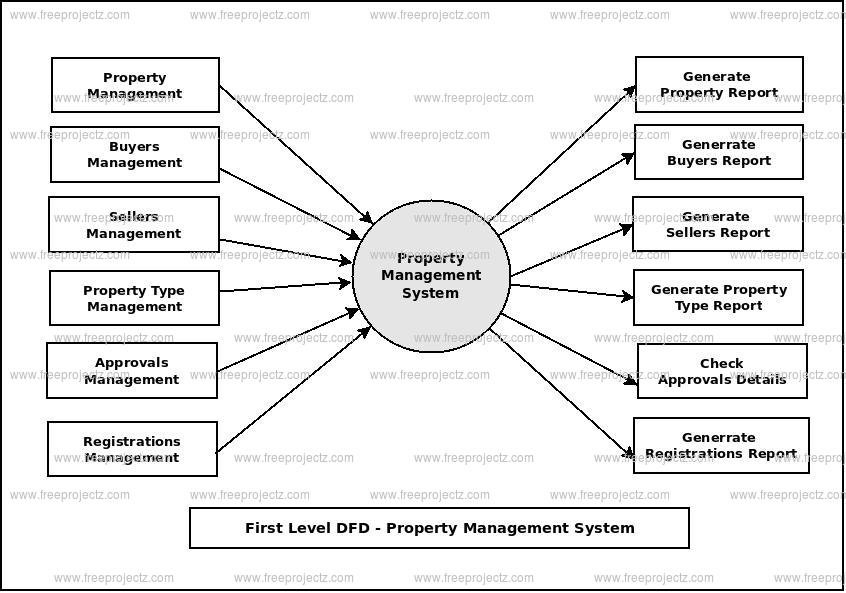 First Level Data flow Diagram(1st Level DFD) of Property Management System