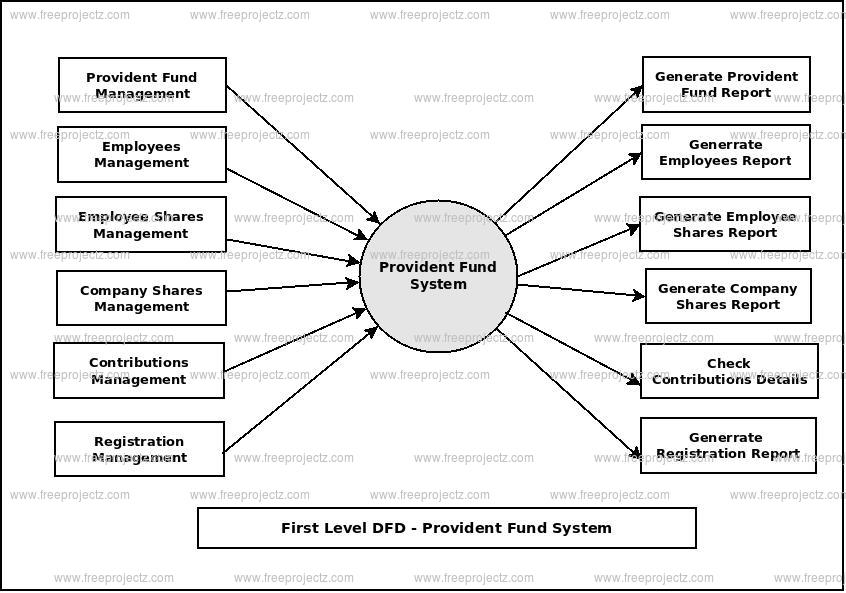 First Level Data flow Diagram(1st Level DFD) of Provident Fund System