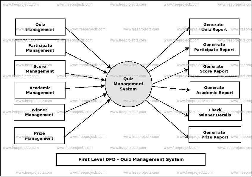 First Level Data flow Diagram(1st Level DFD) of Quiz Management System