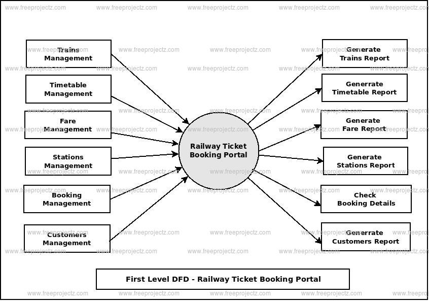 First Level Data flow Diagram(1st Level DFD) of Railway Ticket Booking Portal