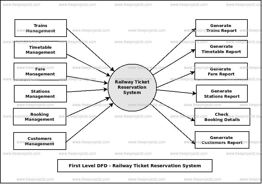 First Level Data flow Diagram(1st Level DFD) of Railway Ticket Reservation System
