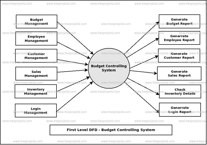 First Level Data flow Diagram(1st Level DFD) of Budget Controlling System