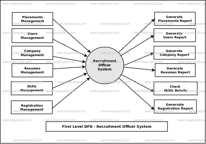 First Level Data flow Diagram(1st Level DFD) of Recruitment Officer System