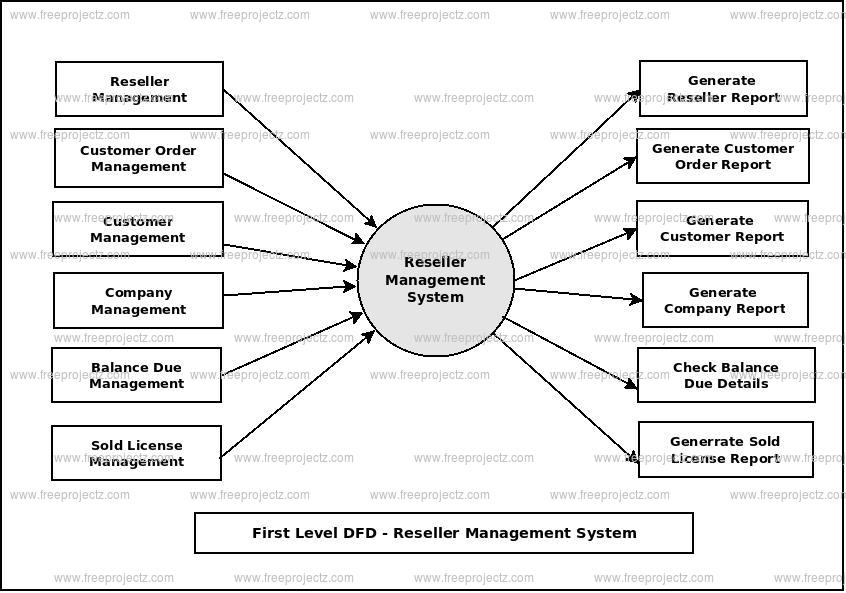 First Level Data flow Diagram(1st Level DFD) of Reseller Management System