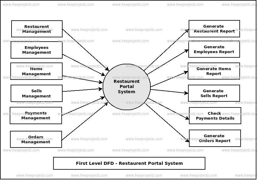First Level Data flow Diagram(1st Level DFD) of Restaurent Portal System