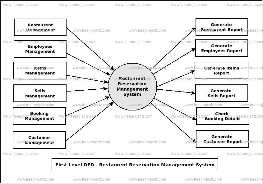 First Level Data flow Diagram(1st Level DFD) of Restaurent Reservation Management System