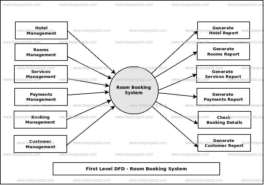 Room booking system dataflow diagram first level data flow diagram1st level dfd of room booking system ccuart Images