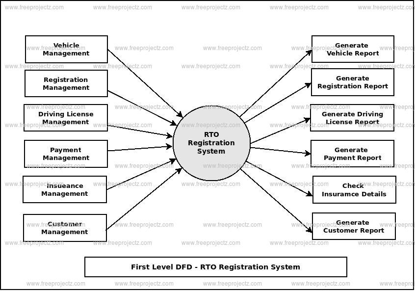 First Level Data flow Diagram(1st Level DFD) of RTO Registration System