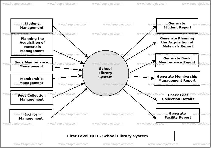 First Level Data flow Diagram(1st Level DFD) of School Library System