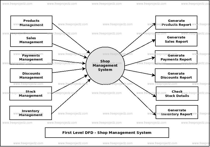 First Level Data flow Diagram(1st Level DFD) of Shop Management System