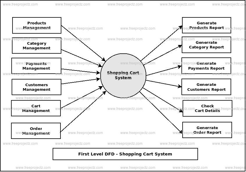 First Level Data flow Diagram(1st Level DFD) of Shopping Cart System