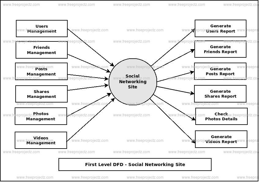 Social Networking Site Uml Diagram Freeprojectz