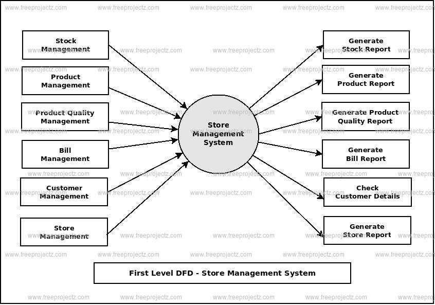 First Level Data flow Diagram(1st Level DFD) of Store Management System