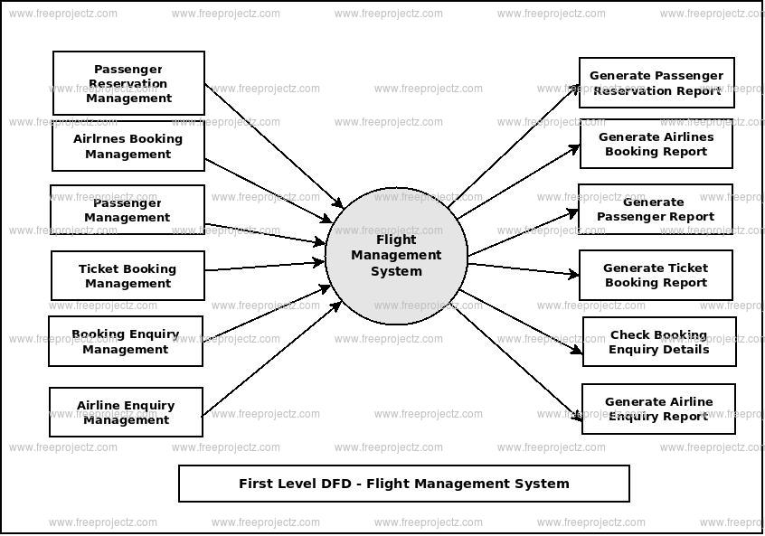 First Level Data flow Diagram(1st Level DFD) of Flight Management System