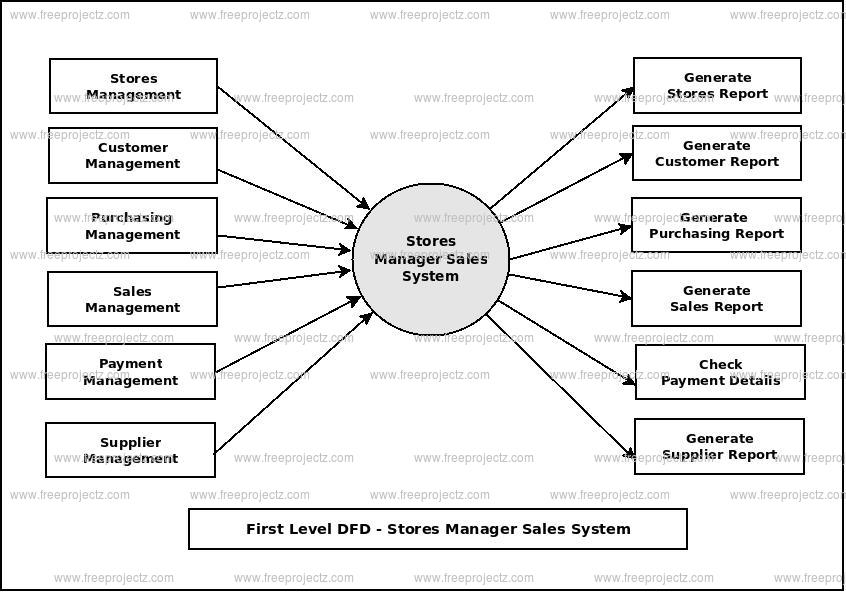 First Level Data flow Diagram(1st Level DFD) of Stores Manager Sales System