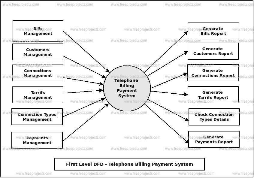 First Level Data flow Diagram(1st Level DFD) of Telephone Billing Payment System