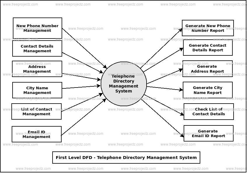 First Level Data flow Diagram(1st Level DFD) of Telephone Directory Management System