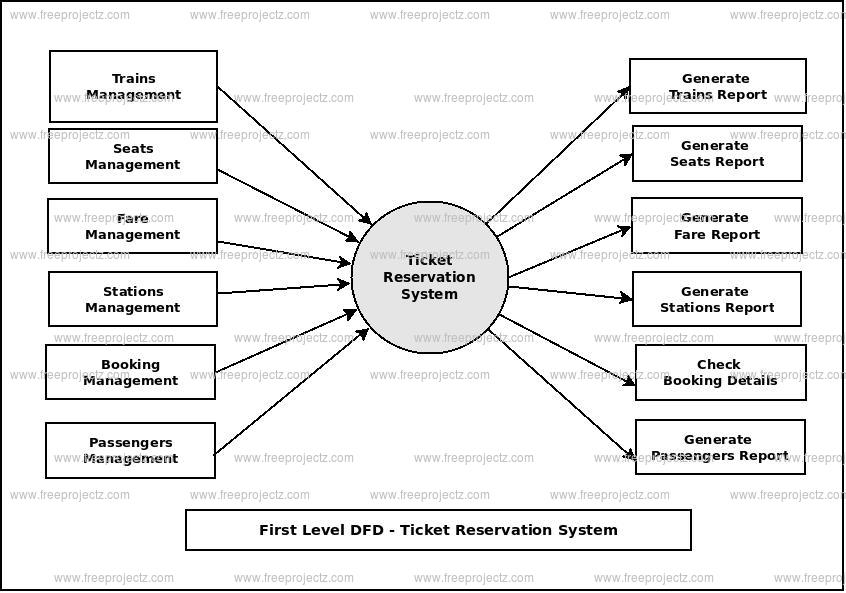 First Level Data flow Diagram(1st Level DFD) of Ticket Reservation System
