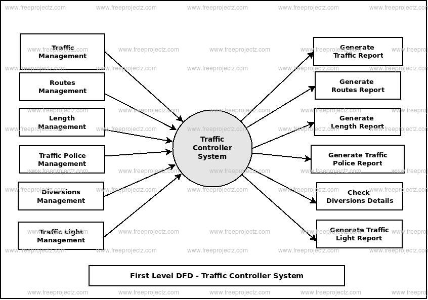 First Level Data flow Diagram(1st Level DFD) of Traffic Controller System