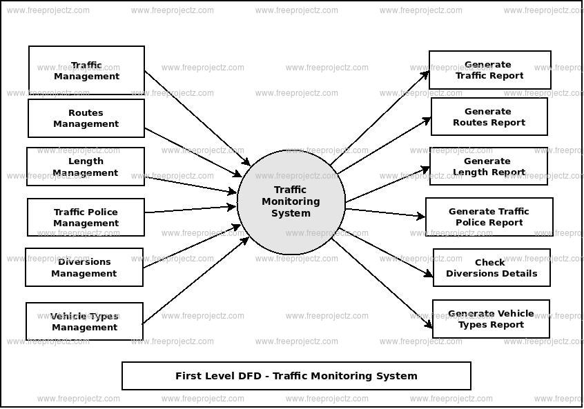 First Level Data flow Diagram(1st Level DFD) of Traffic Monitoring System