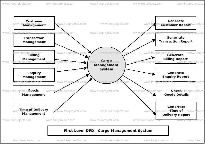 First Level Data flow Diagram(1st Level DFD) of Cargo Management System