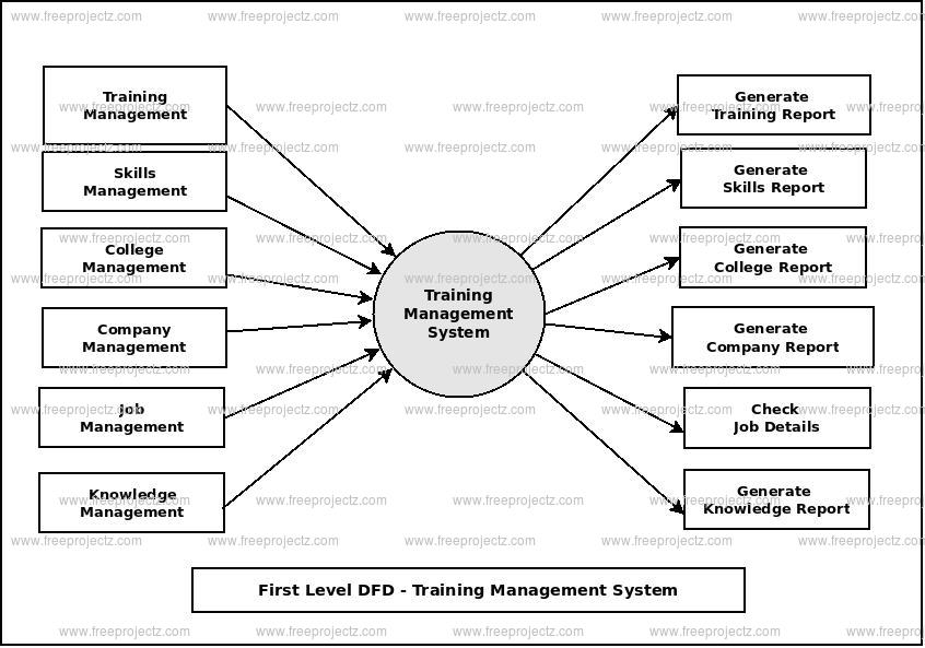 Training Management System Dataflow Diagram  Dfd  Freeprojectz