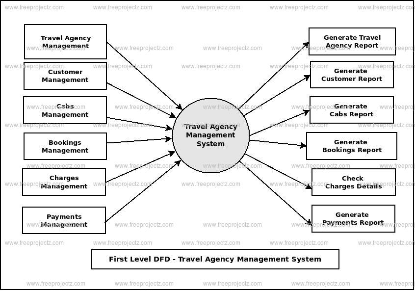 First Level Data flow Diagram(1st Level DFD) of Travel Agency Management System