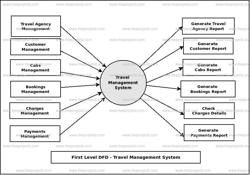 First Level Data flow Diagram(1st Level DFD) of Travel Management System