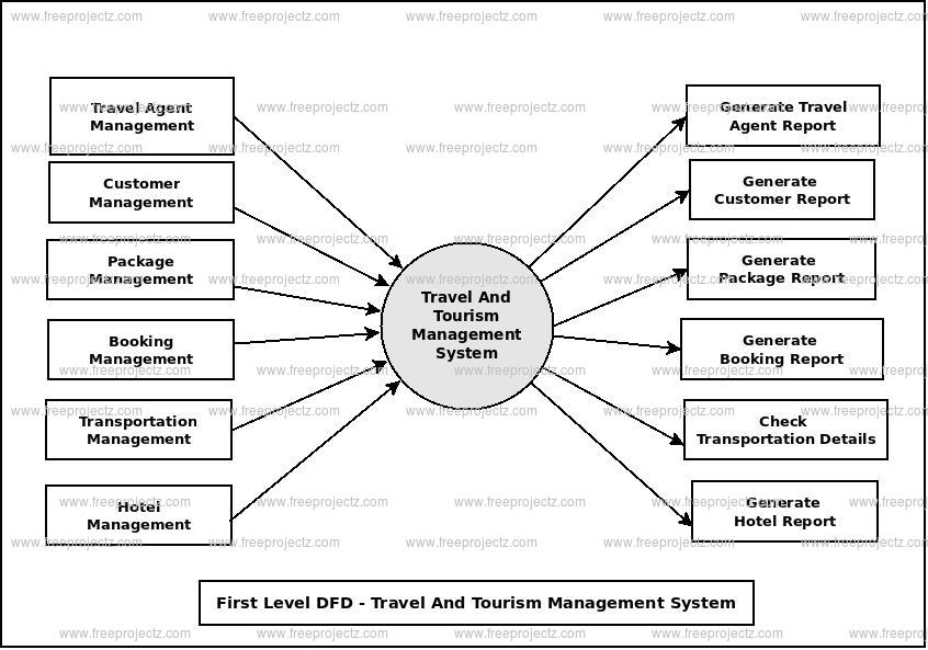 First Level Data flow Diagram(1st Level DFD) of Travel And Tourism Management System