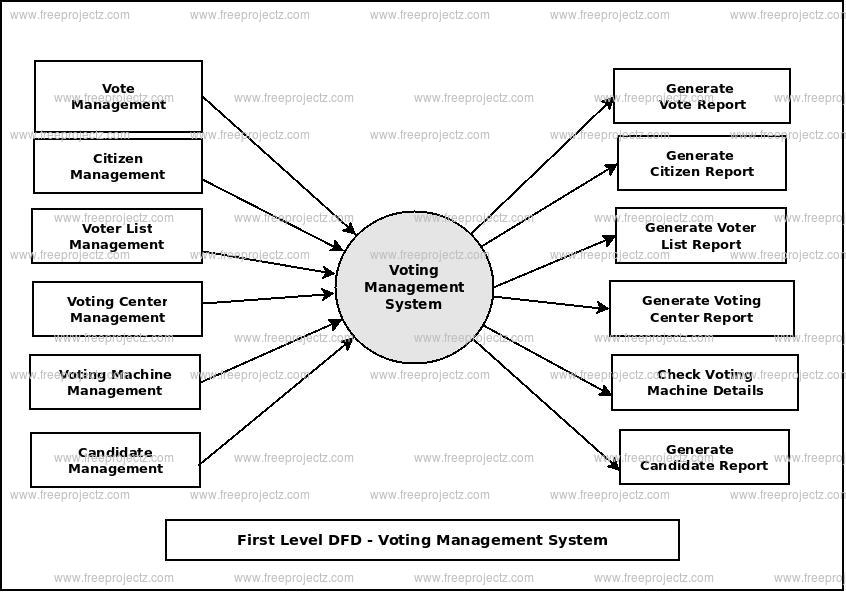 First Level Data flow Diagram(1st Level DFD) of Voting Management System