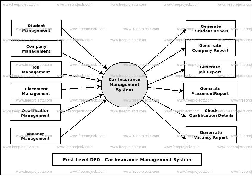 First Level Data flow Diagram(1st Level DFD) of Car Insurance Management System