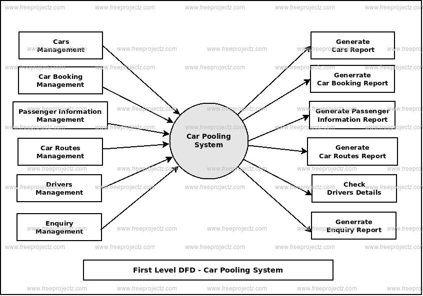 First Level Data flow Diagram(1st Level DFD) of Car Pooling System