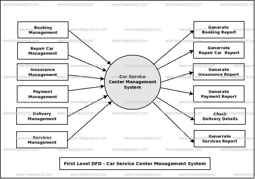 First Level Data flow Diagram(1st Level DFD) of Car Service Center Management System