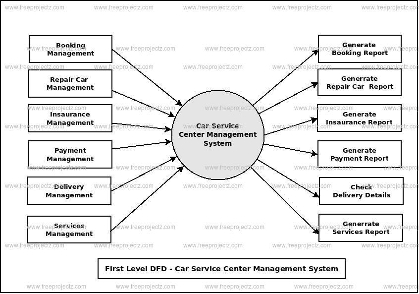 Car Service Center Management System Dataflow Diagram (DFD